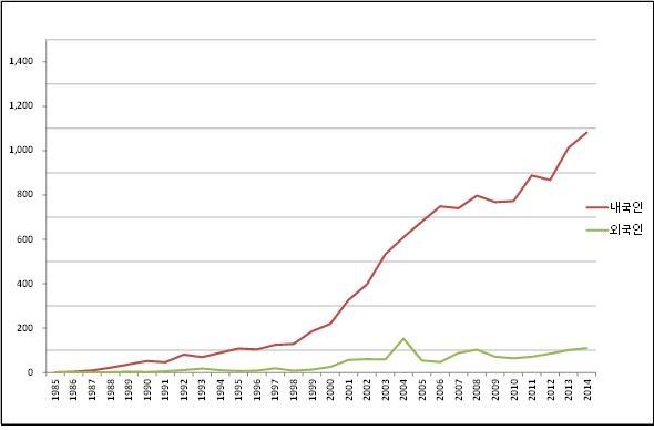 연도별 신규 HIV / AIDS 신고 현황 (1985~2014)