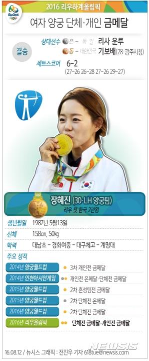 [그래픽] 여자 양궁 단체·개인 '금메달' 장혜진