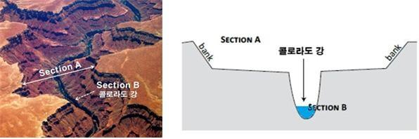 그랜드캐년과 콜로라도 강을 위에서 내려다 본 사진(왼쪽)과, 간결하게 표현한 단면도(오른쪽). 실제 콜로라도 강이 흐르는 계곡은 매우 작고, 그 위에 훨씬 큰 계곡이 존재하는 이중구조를 가지고 있다.