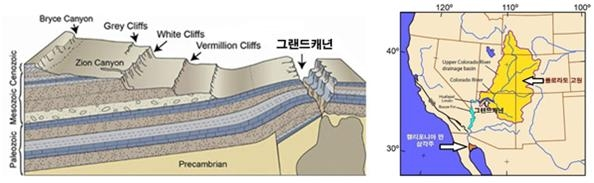 그랜드캐년 일대의 지층을 남북 방향으로 자른 단면도(왼쪽)와 콜로라도 고원의 지도(오른쪽). 현재의 그랜드캐년에서 볼 수 있는 지층 위로 수천 미터 두껍게 쌓여있던 지층들이 침식당해 없어진 것을 보여준다. 이와 같은 대규모의 침식이 일어난 콜로라도 고원(지도의 노란색 부분)은 그랜드캐년을 포함한 콜로라도 강의 유역으로서, 주위의 고지대로 둘러싸여 있으며, 대한민국 면적의 5배 이상 되는 광활하고 평탄한 땅이다.   (왼쪽 사진: ICR)