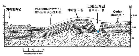 콜로라도 고원을 남북 방향으로 자른 단면도. 콜로라도 고원 윗부분에 두껍게 쌓여있던 지층이 침식당하여 없어진 다음, 그랜드캐년이 형성되었다. 그랜드캐년의 깊은 계곡 안에 흐르는 콜로라도 강이 주위보다 높은 카이밥 고원을 지나가고 있음을 보여준다.