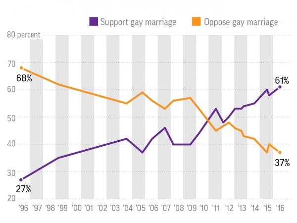 미국의 동성결혼 지지율 변화표. 반대에서 찬성으로 역전된 것이 한 눈에 보인다.