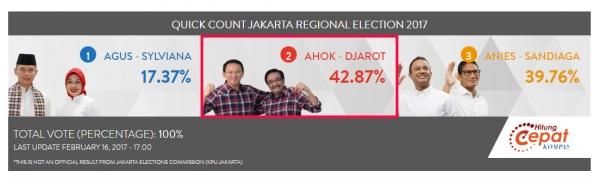 2017 자카르타 주지사 선거 개표 결과