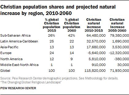 지역별 기독교인구 자연증가율