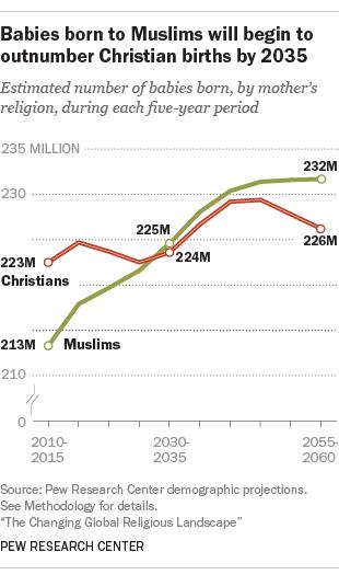 2035년 기독교와 이슬람교 신생아수