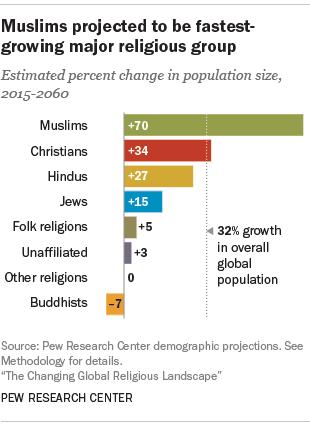 무슬림 증가율은 가히 폭발적