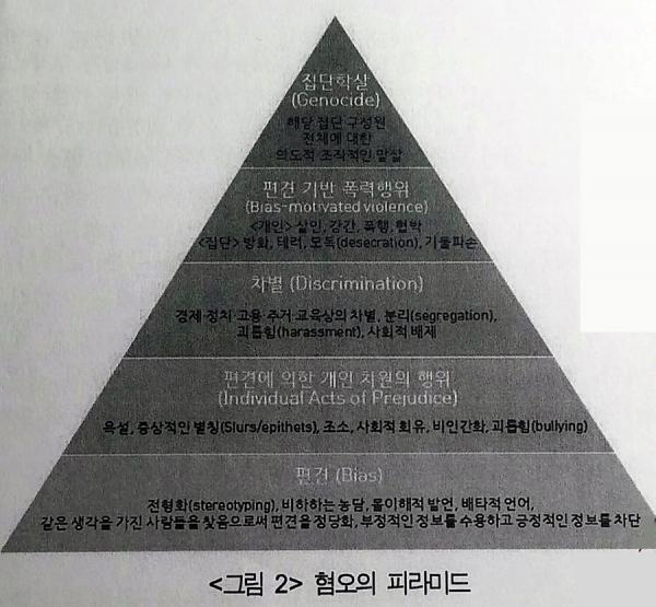 발제문 중 혐오 피라미드