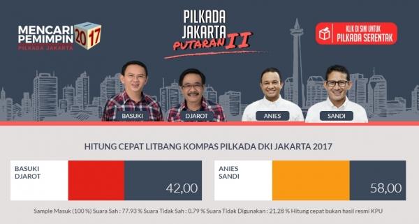 자카르타주지사 선거 결선투표 결과