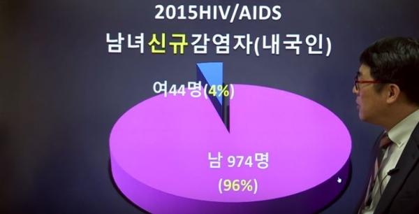 건사연 2015 HIV/AIDS 남녀 신규 감염자