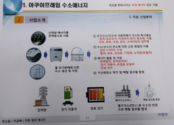 청우의 '아쿠아프레임 수소에너지 개념도'