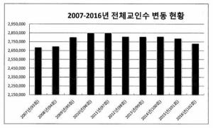 예장통합 총회의 2007년부터 2016년까지의 전체 성도 숫자 변동 현황 표