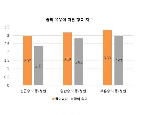 월드비전(회장 양호승)은 6일 비영리공익법인 동그라미재단 (이사장 최성호)과 함께 한국사회 미래세대인 아동 및 청년층의 꿈에 대한 인식을 담은 '한국 미래세대 꿈 실태조사' 연구 결과를 발표했다.
