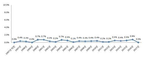 종교 활동 허용여부(%)