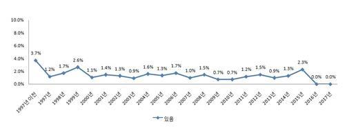 평양 이외 지역 합법적 가정예배 처소(%)