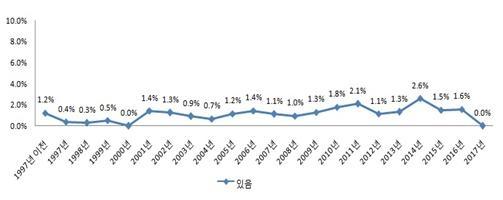 비밀 종교 활동 참여 경험(%)