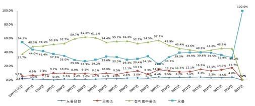 종교 활동 시 처벌 수준(%)