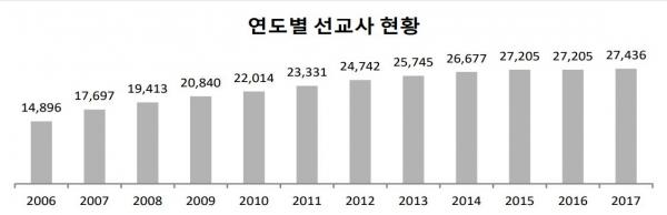 KWMA 발표 '2017년 12월 한국 선교사 파송 현황'