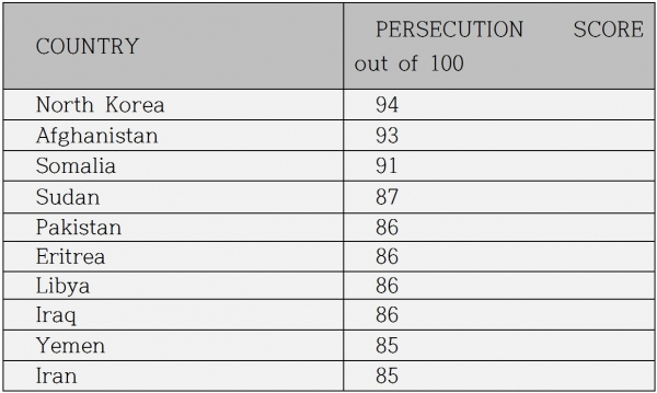 2016년 11월 7일부터 2017년 10월까지의 조사와 통계를 근거로, 2018년도 오픈도어 박해순위(World Watch List)가 발표되었다.