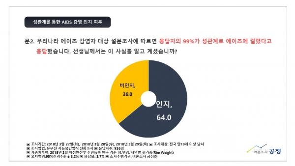 한국가족보건협회(대표 김지연, 이하 한가협)은 4월 7일 보건의 날을 앞두고, 여론조사공정(주)에 의뢰하여 에이즈(HIV/AIDS) 관련 국민의식조사를 3월27~29일까지 실시하였다.