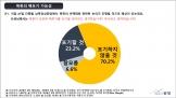 """국민들 대다수는 """"북한이 핵을 포기하지 않을 것""""(70.2%)이라 봤다. 그러나 국민 10명 중 7명 가까이(69.6%) """"남북정상회담 성과가 있을 것""""이라 봤다. 더불어 국민 과반수(58.4%)는 """"천안함 침몰은 북한의 소행""""이라 생각했다. 다만 역시 국민 대다수(68.2%)는 북한으로의 수학여행에 대해서는 부정적이었다.  통일한국포럼은 최근 쟁점이 되고 있는 사회 현안과 관련하여"""