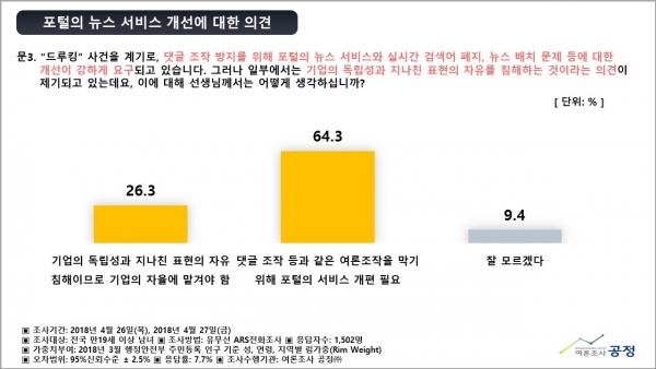 국내현안 여론조사_보고서_20180427_최종제출용_수정본
