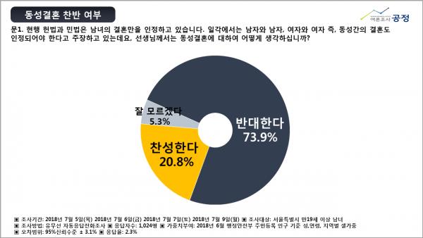 동성결혼 찬반 여부 여론조사 공정