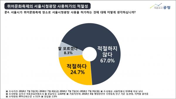 퀴어문화축제의 서울시청광장 사용허가의 적설성 여론조사 공정