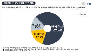 """""""진실역사교육연구회""""는 '여론조사공정(주)'에 의뢰하여 건국절에 관련한 국민의 여론을 수렴하기 위해 8월 3일(금)부터 8월 6일(월)까지 전국 만19세 이상 성인남녀 1,016명을 대상으로 유무선자동응답 전화조사(유선:40.3%, 무선:59.7%)를 실시하였다."""