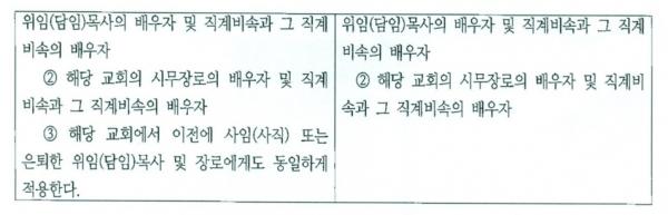 예장통합 총회 헌법 교회세습 관련 구절