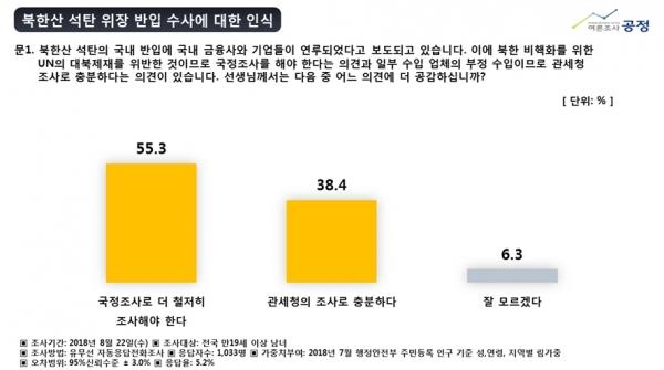 북한산 석탄 위장 반입 공정