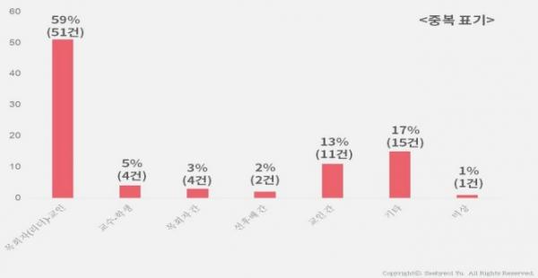 기독교반성폭력센터 2018년 통계자료