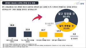 여론조사 공정 자유한국당 당 대표, 국내 정치 현안