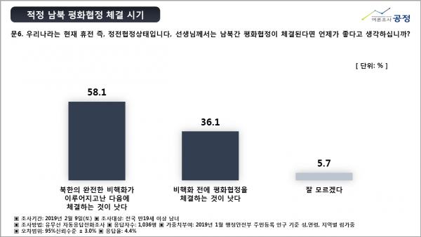 여론조사기관 공정, 자유한국당 당대표,국내현안과 관련한 여론조사
