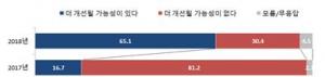 북한 인권 개선 가능성에 대해