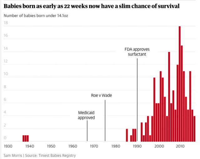 22주 전후의 아기가 생존한 경우를 연도별로 추적한 표이다 (from Pew Research)