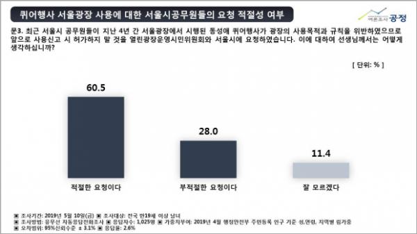 동성애 퀴어축제 여론조사 공정 2019
