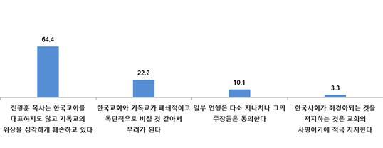 기사연 한국기독교인 실태 조사 2019