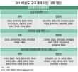 2014학년도 구조개혁 대상 대학 명단 - 정부재정지원제한대학