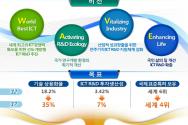 미래과학부 ICT 투자 전략