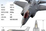 F-35, 우리 공군 차기 전투기로 선정