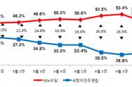 리얼미터 대통령 지지율