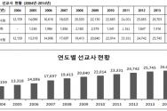 2014년 선교사 통계