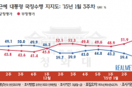 1.26 리얼미터 대통령 지지율 여론조사