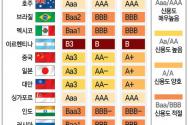 주요국 국가신용등급 현황