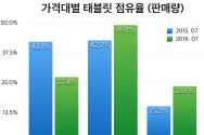 가격대별 태플릿 점유율