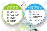 과학기술·ICT 혁신으로 지능정보사회 선도