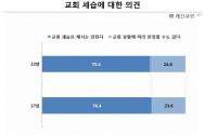 한국기독교목회자협의회(이하 한목협)가 지난 28일 낮 한국기독교회관에서 '한국인의 종교생활과 신앙의식조사 1차 발표'(제4차 추적조사)를 한 가운데, 일반 성도들의 사회 상황을 대하는 사고를 살펴볼 수 있었다.
