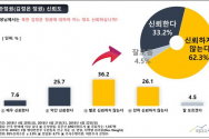 여론조사공정(주)는 최근 쟁점이 되고 있는 사회 현안과 관련하여 국민 여론을 수렴하기 위해 4월 20일과 4월 21일, 4월 22일 3일간 전국 만19세 이상 성인남녀 1,037명을 대상으로 유무선자동응답 전화조사(유선:49.2%, 무선:50.8%)를 실시했다.