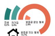 북한인권정보센터 북한이탈주민 대상 조사