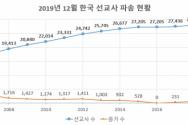 한국세계선교협의회 KWMA 2019년 12월 한국 선교사 파송 현황